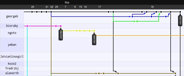 georgeG's Bioruby network graph