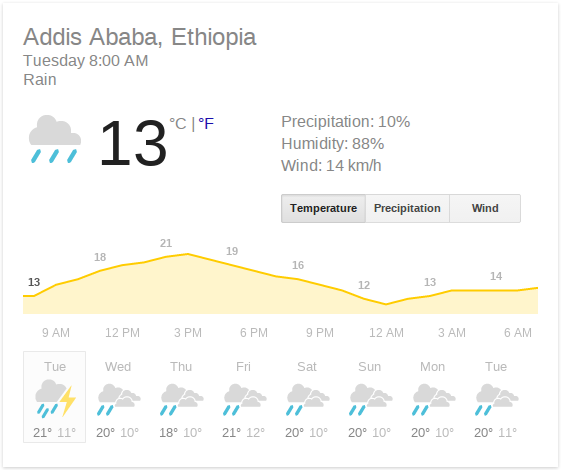 Weather in Ethiopia